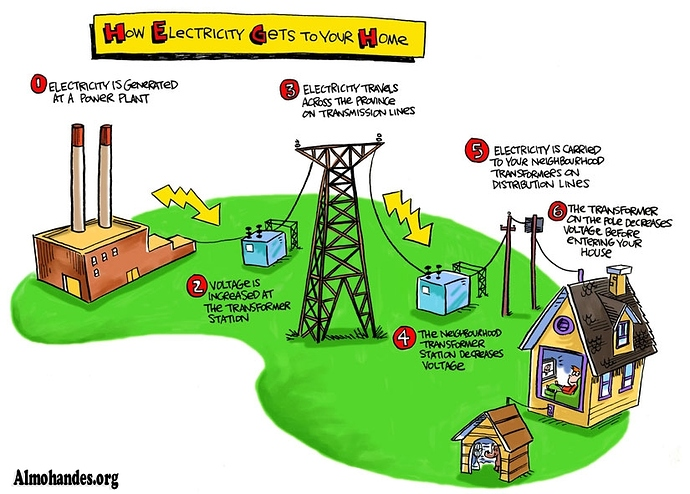 how-electricity-gets-to-your-home