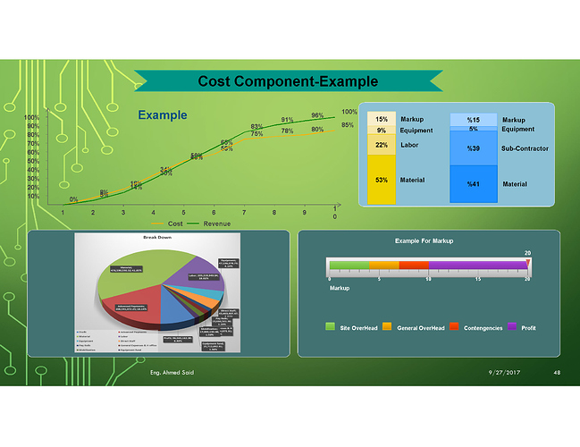 Cost Component-Example