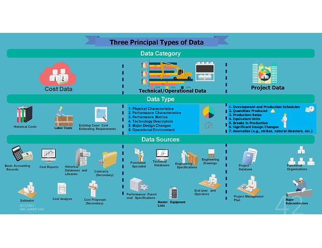 Three Principal Types of Data