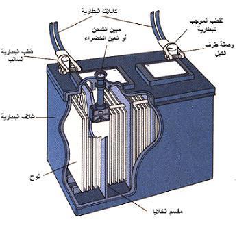 شرح البطارية الكهربائية الهندسة الكهربائية منتدى المهندس