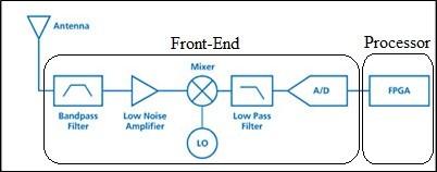الراديو المعرف برمجيا – Software Defined Radio