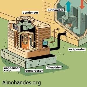 خطوة فنية لاختيار نظام التكييف المركزي التبريد والتكييف منتدى المهندس